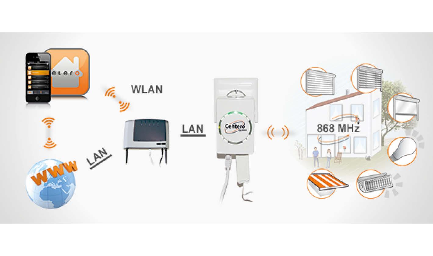 Automatisierung mit Funksteuerung